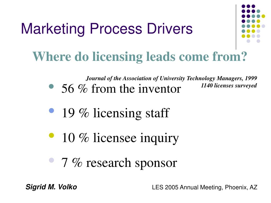 Marketing Process Drivers
