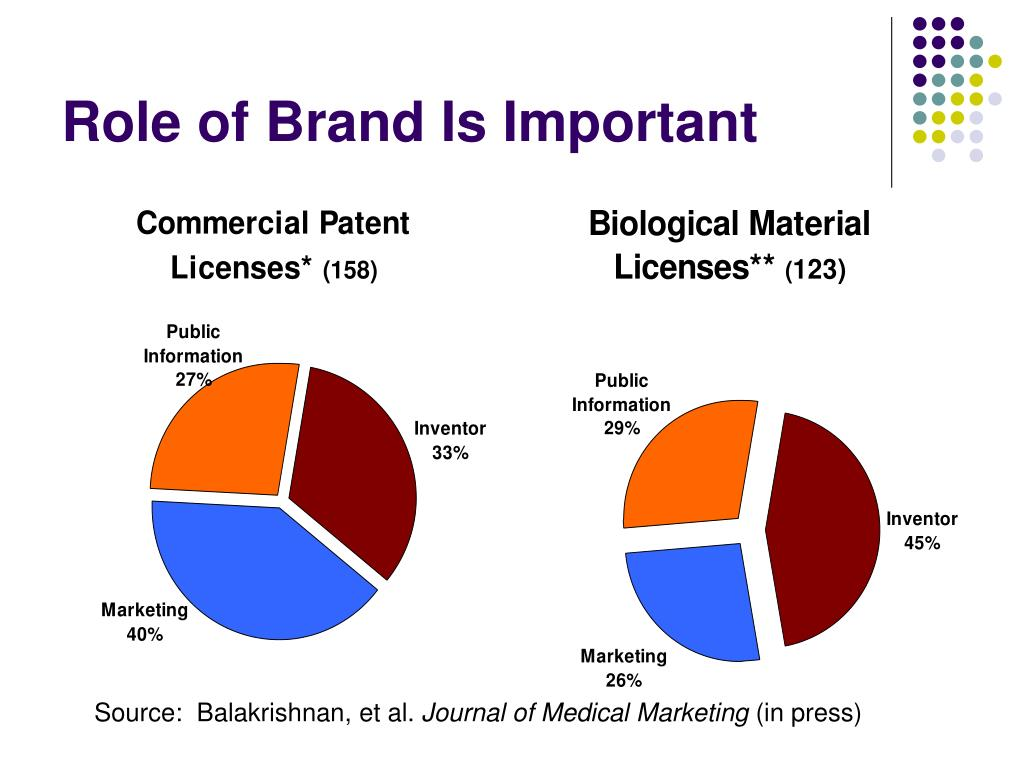 Role of Brand Is Important