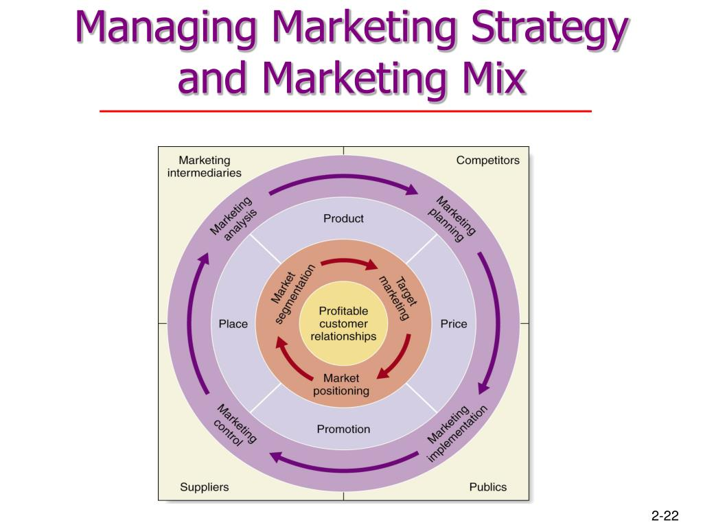 Managing Marketing Strategy and Marketing Mix