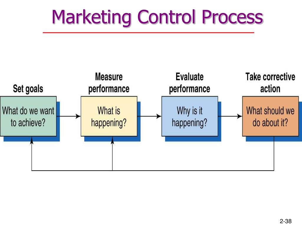 Marketing Control Process