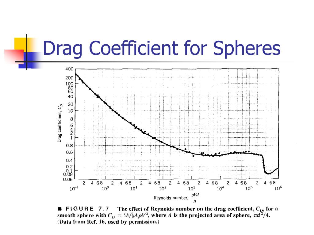 Drag Coefficient for Spheres