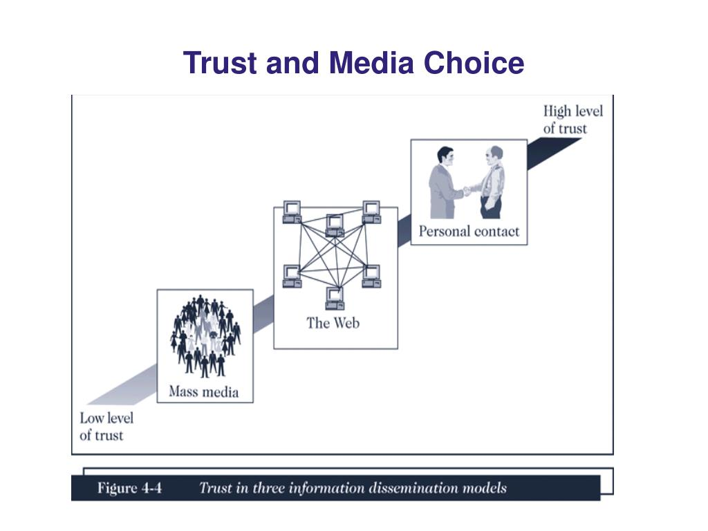 Trust and Media Choice