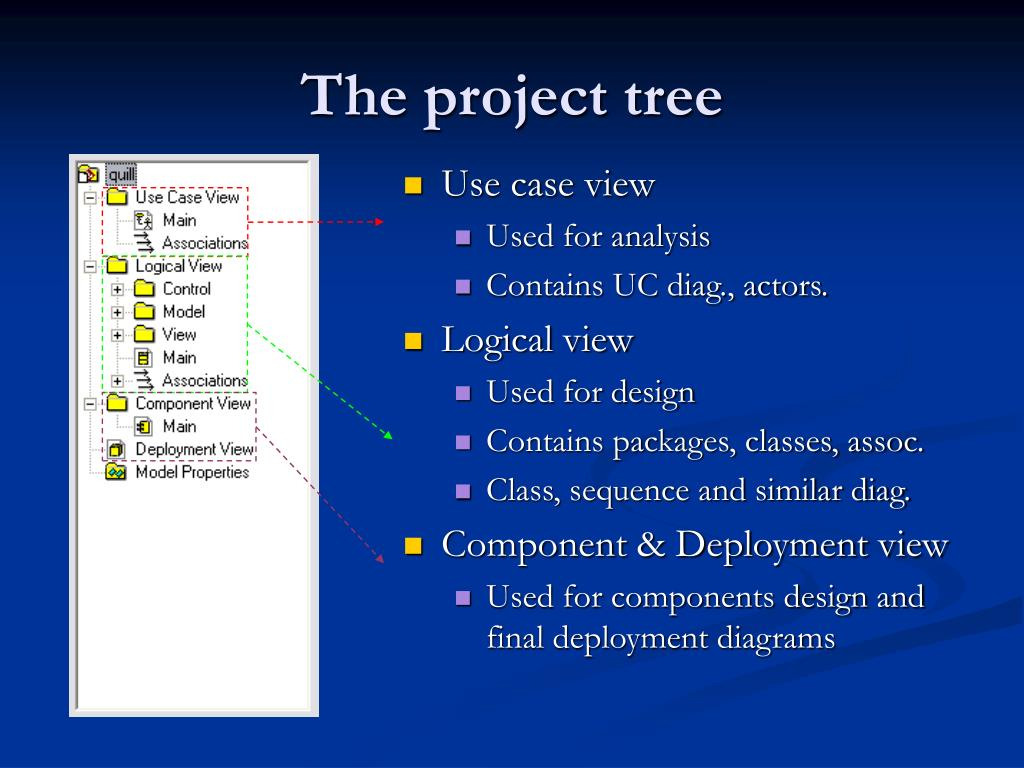 The project tree