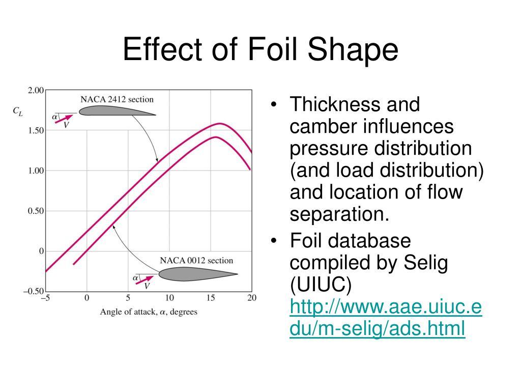 Effect of Foil Shape