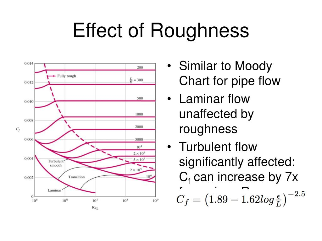 Effect of Roughness