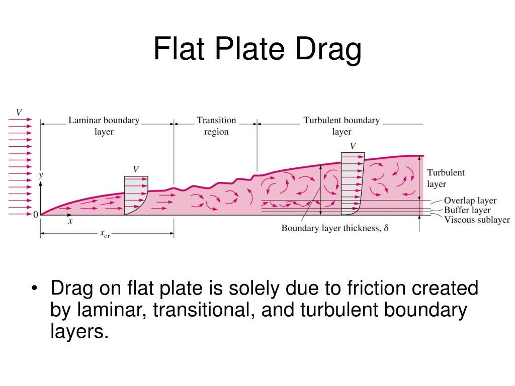 Flat Plate Drag