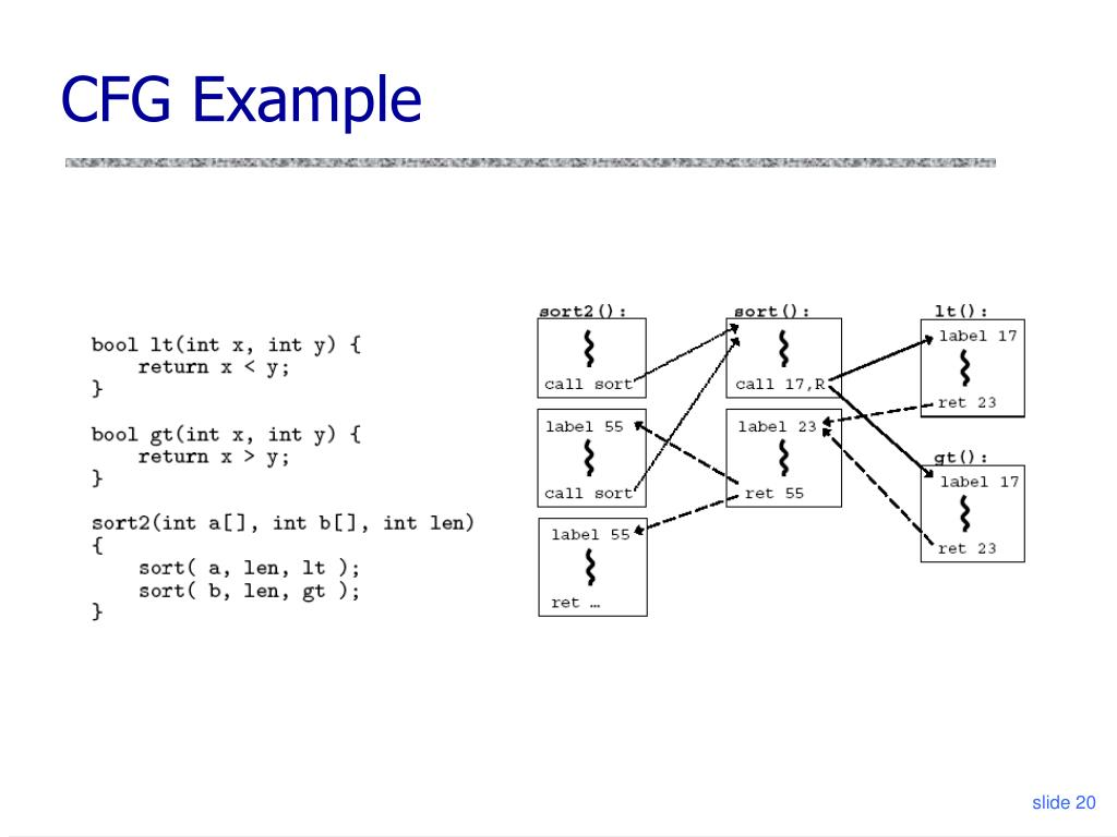 CFG Example