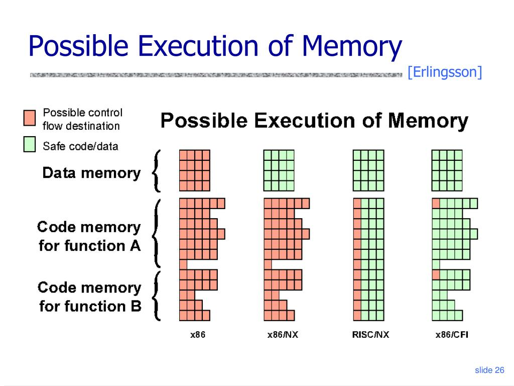 Possible Execution of Memory
