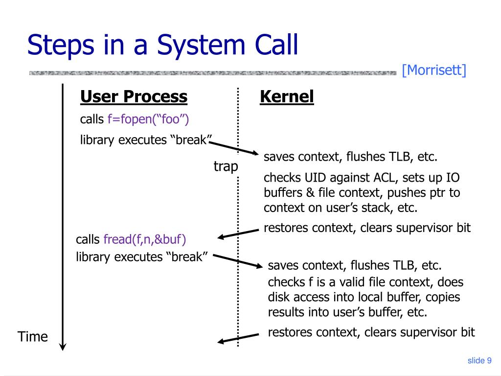 Steps in a System Call