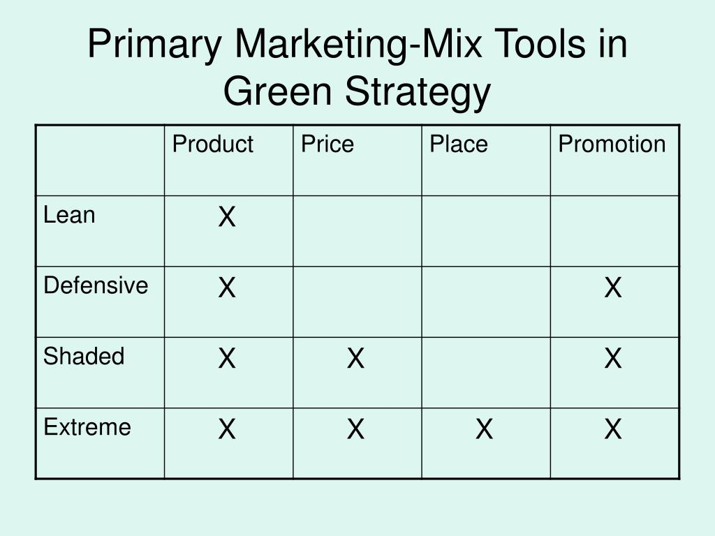 Primary Marketing-Mix Tools in Green Strategy