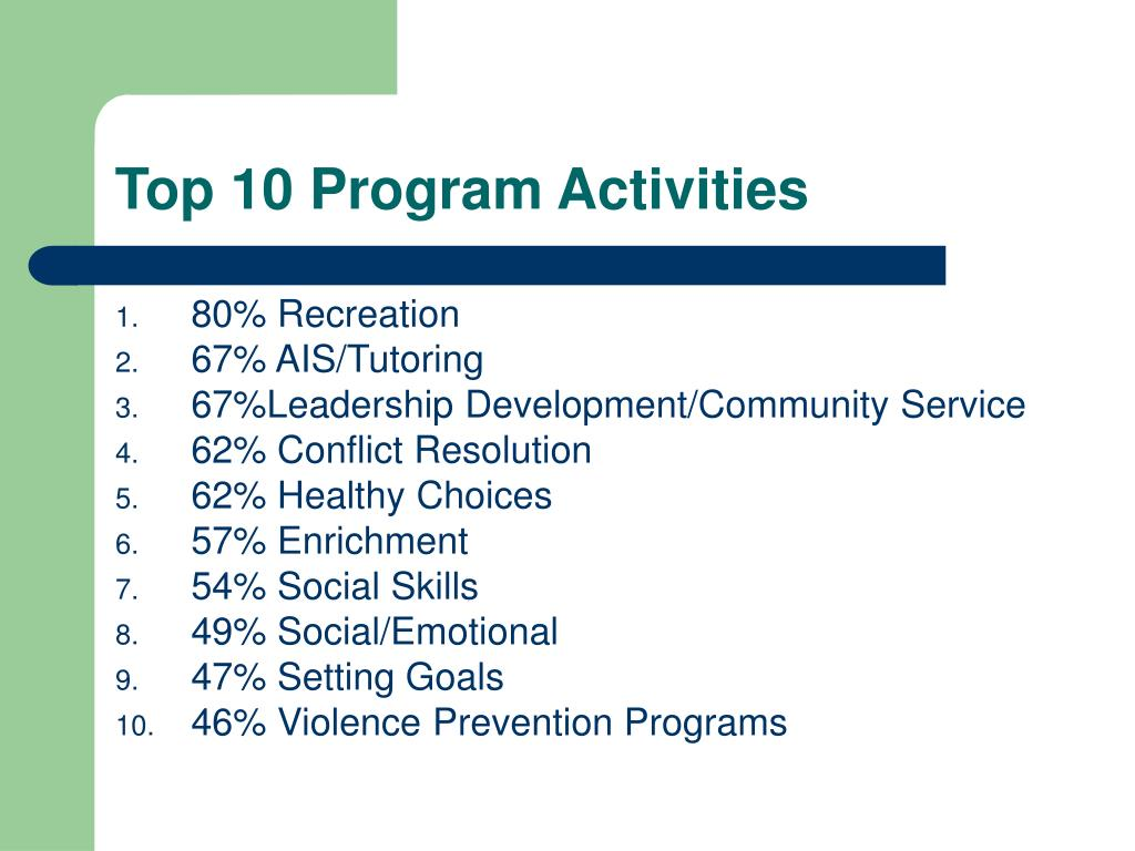 Top 10 Program Activities