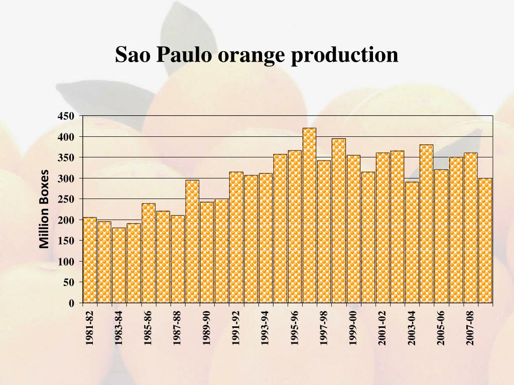 Sao Paulo orange production