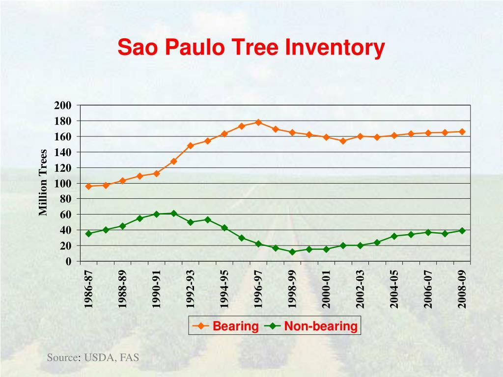 Sao Paulo Tree Inventory