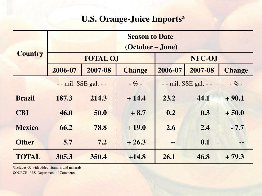 U.S. Orange-Juice Imports