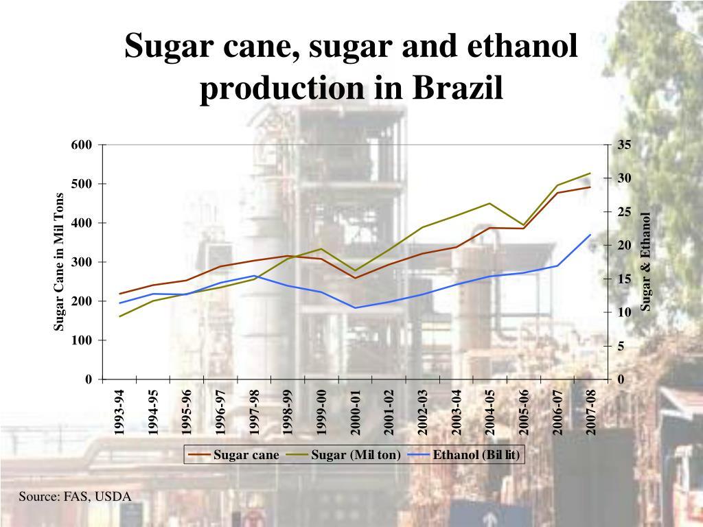 Sugar cane, sugar and ethanol  production in Brazil