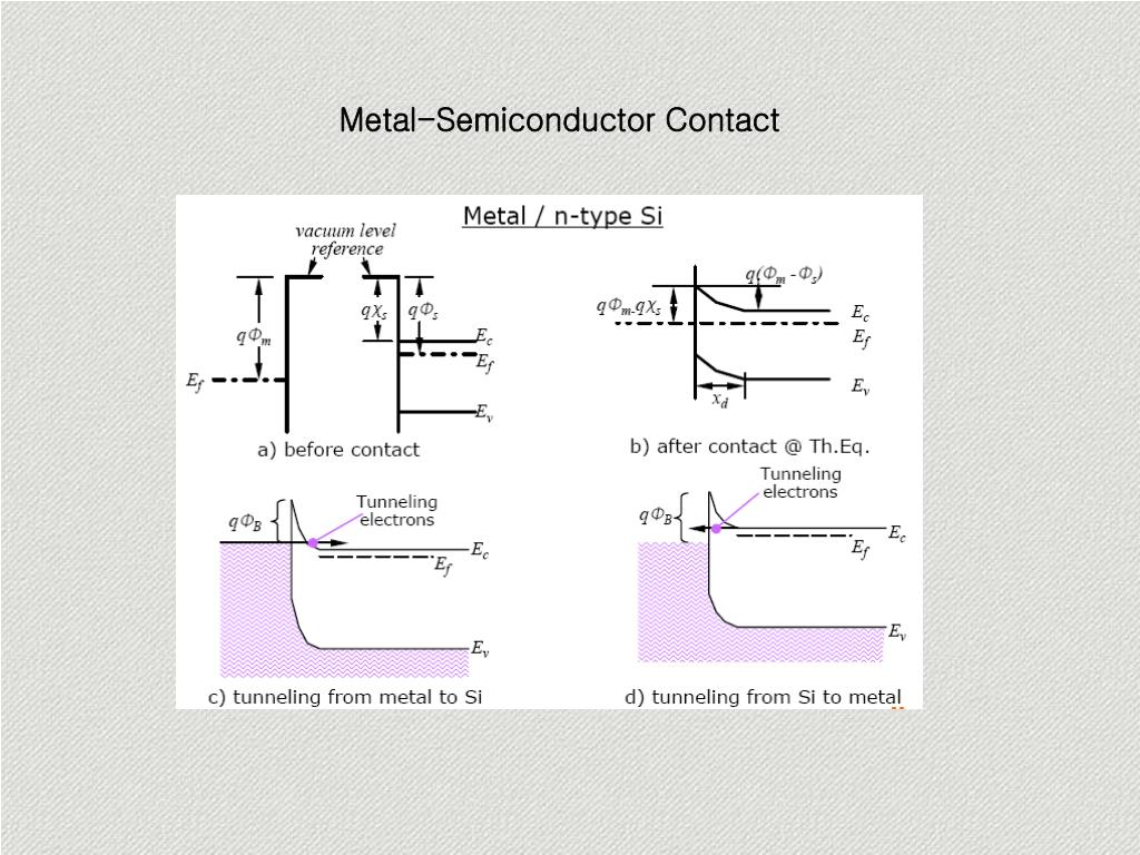 Metal-Semiconductor Contact
