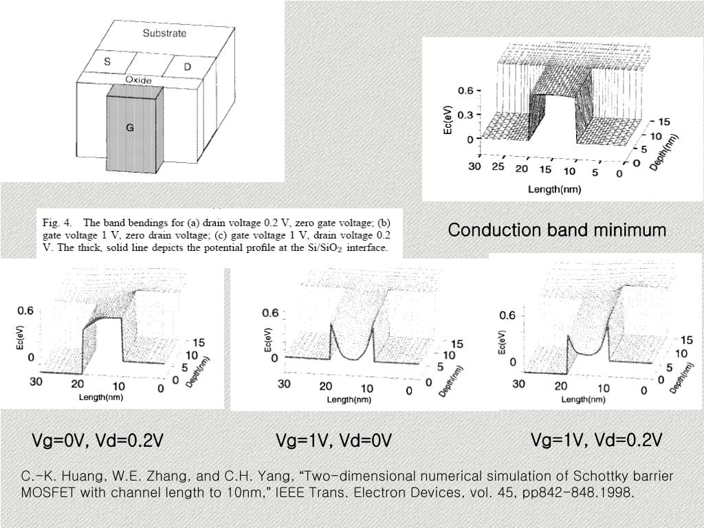 Conduction band minimum
