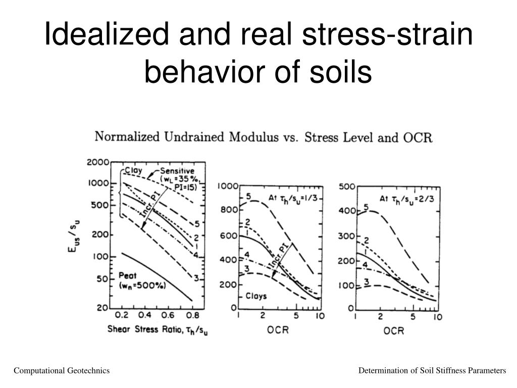 Ppt determination of soil stiffness parameters for Soil quality parameters