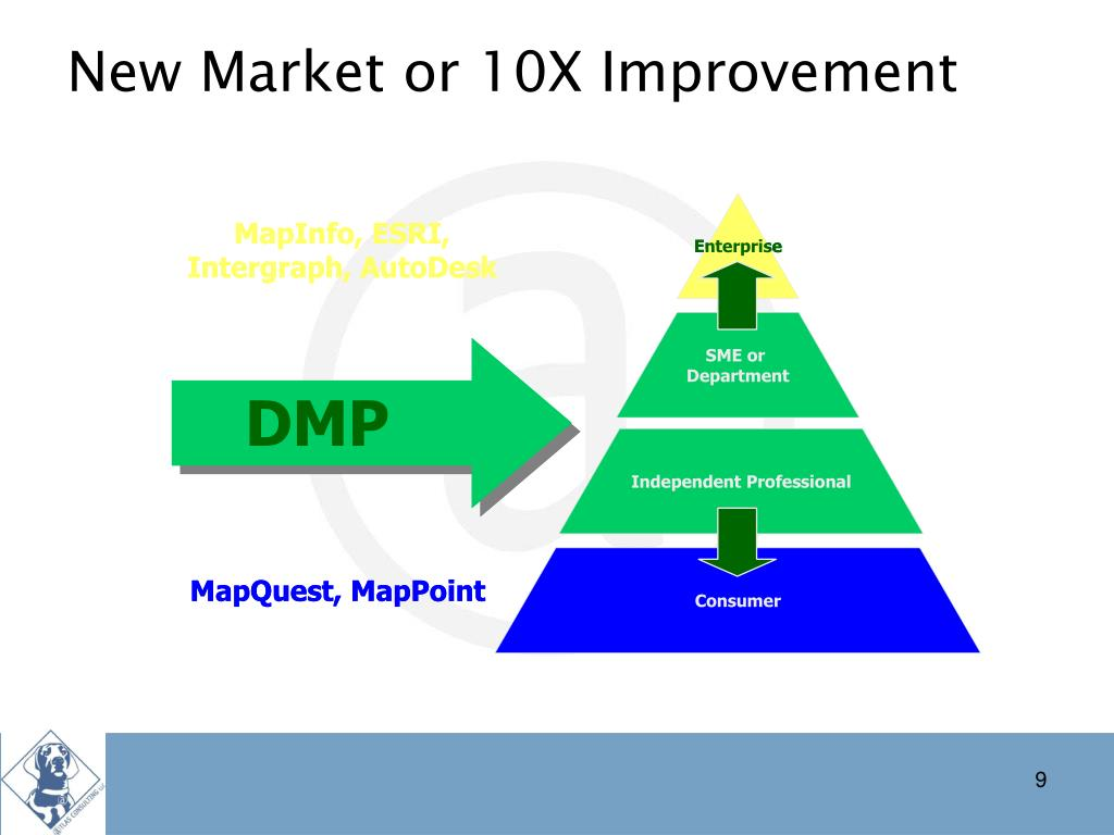 New Market or 10X Improvement