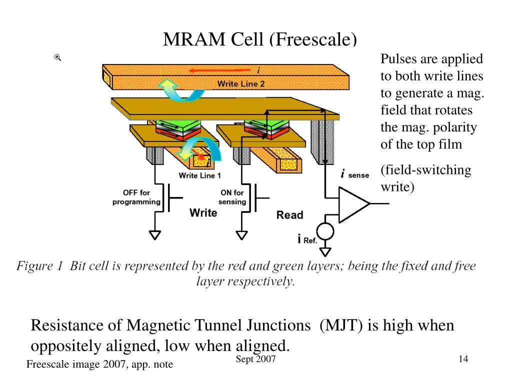 MRAM Cell (Freescale)