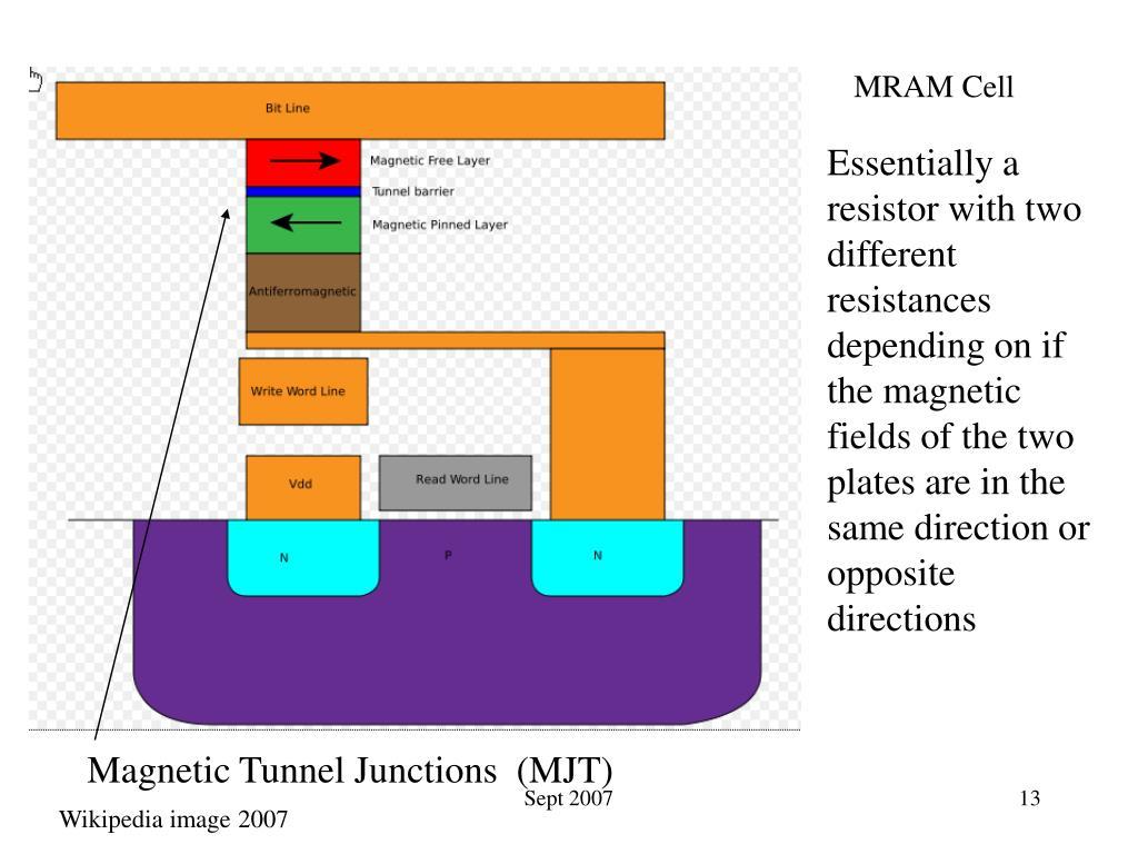 MRAM Cell