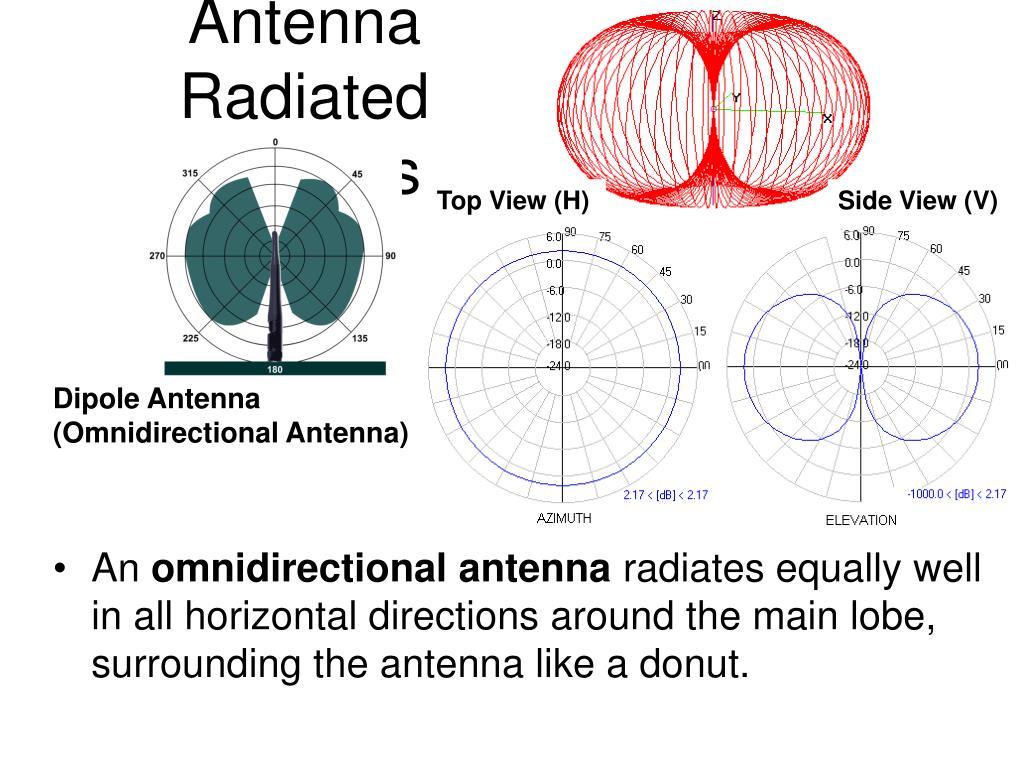 Antenna Radiated Patterns
