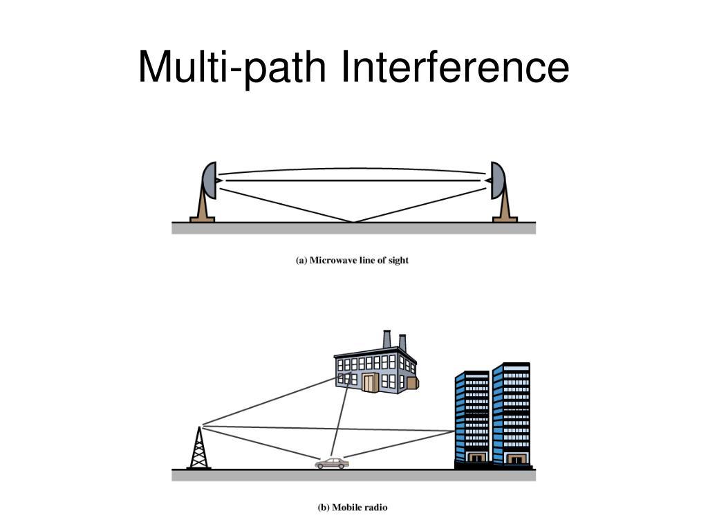 Multi-path Interference