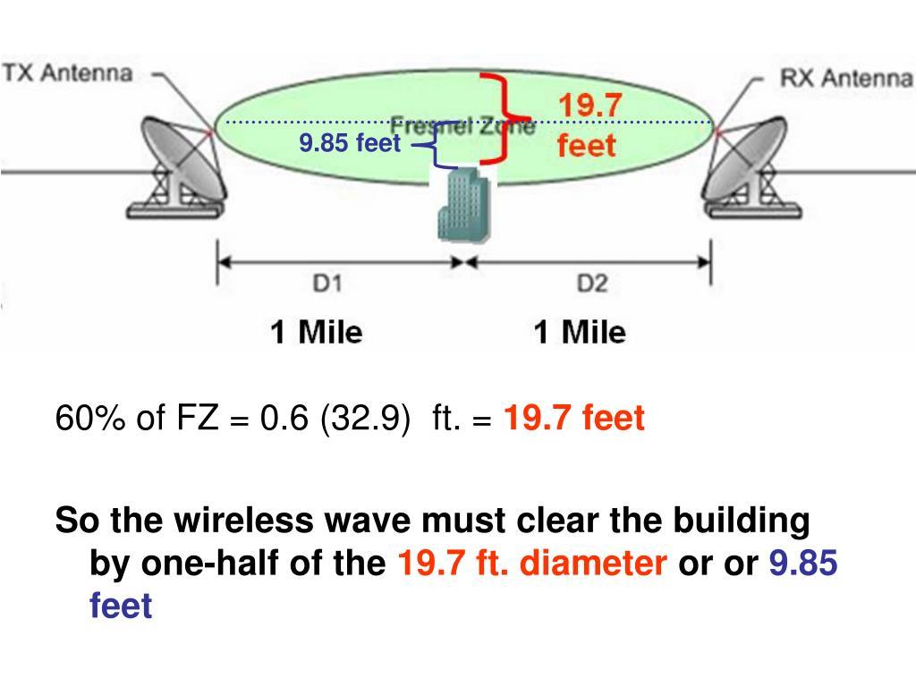 9.85 feet