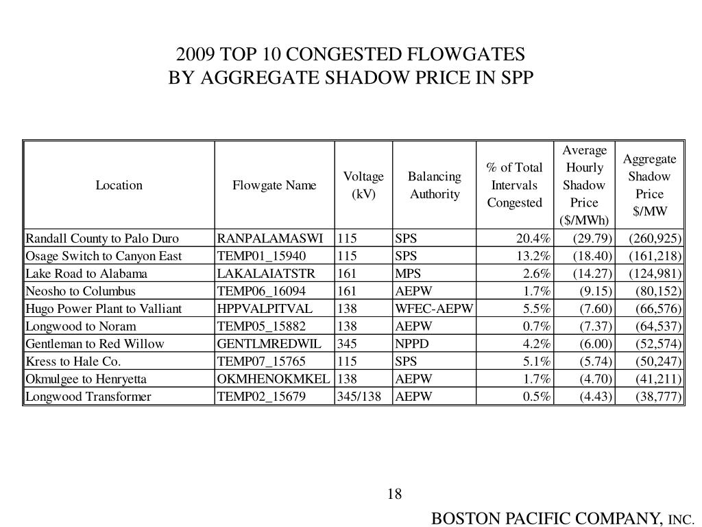 2009 TOP 10 CONGESTED FLOWGATES