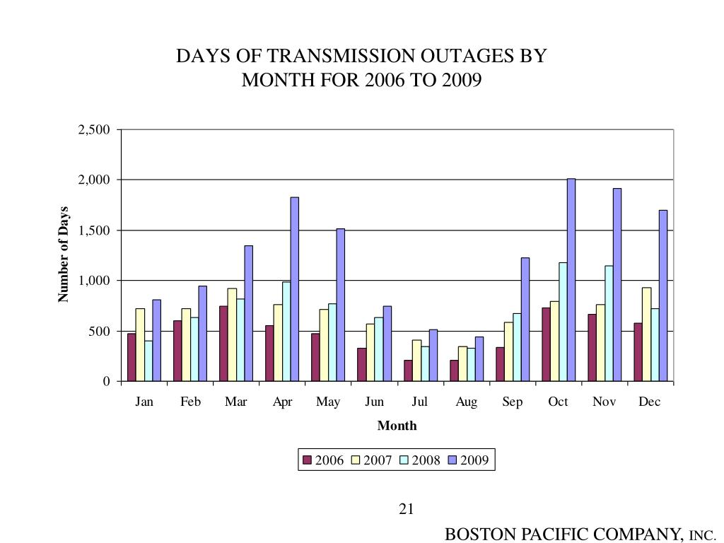 DAYS OF TRANSMISSION OUTAGES BY