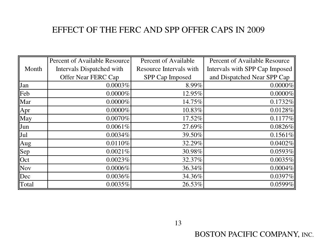 EFFECT OF THE FERC AND SPP OFFER CAPS IN 2009