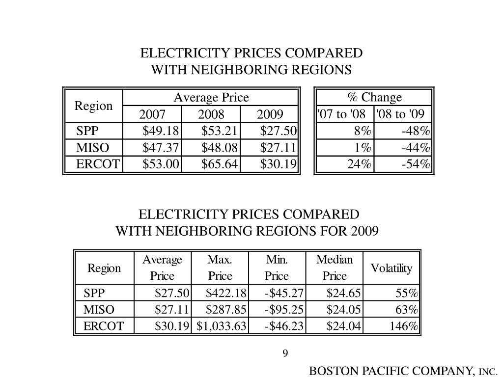 ELECTRICITY PRICES COMPARED
