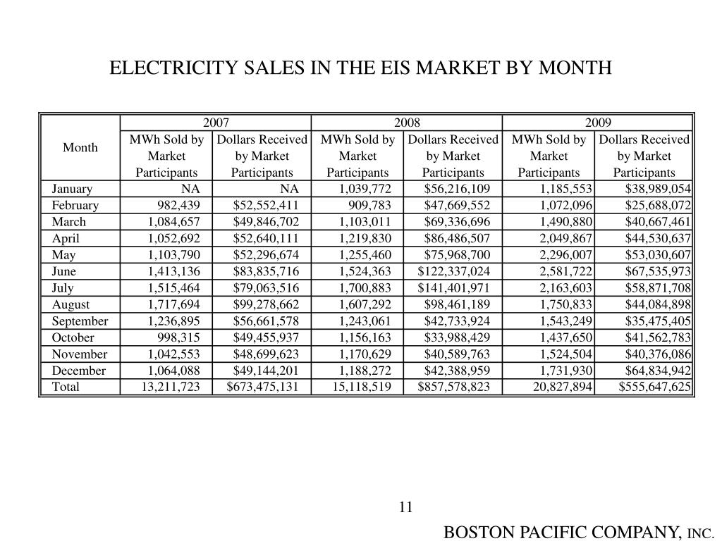 ELECTRICITY SALES IN THE EIS MARKET BY MONTH