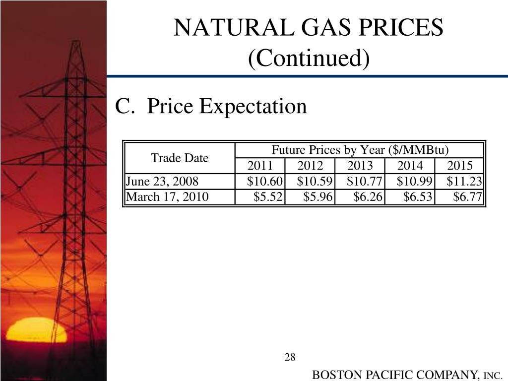 NATURAL GAS PRICES (Continued)
