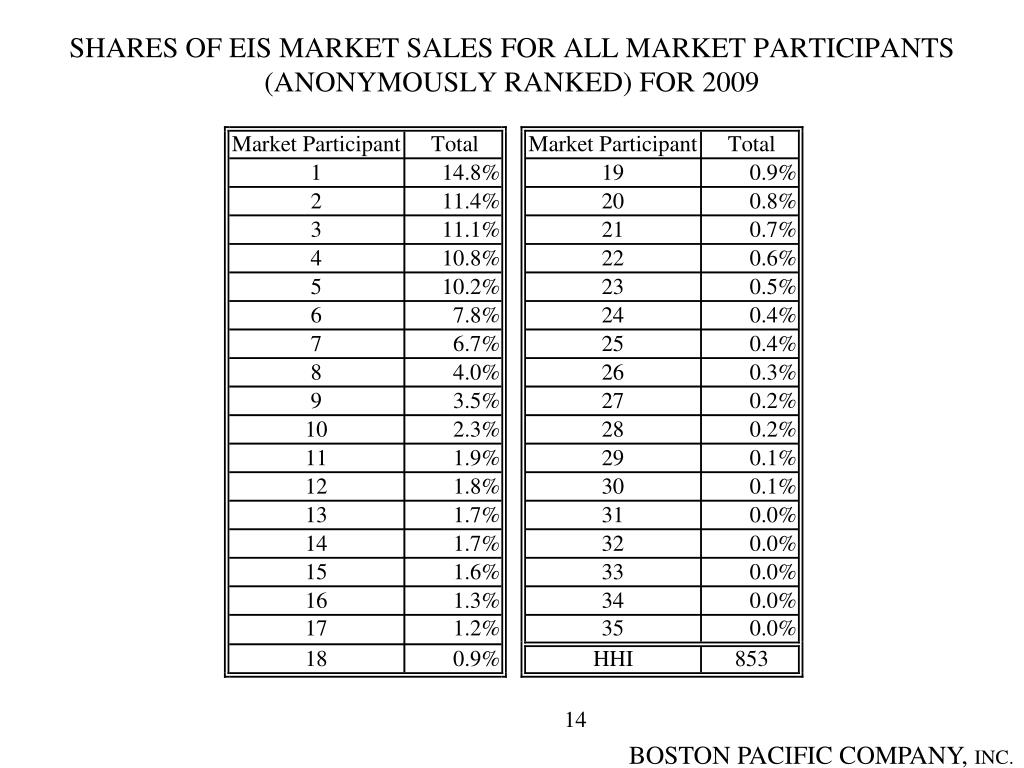 SHARES OF EIS MARKET SALES FOR ALL MARKET PARTICIPANTS (ANONYMOUSLY RANKED) FOR 2009