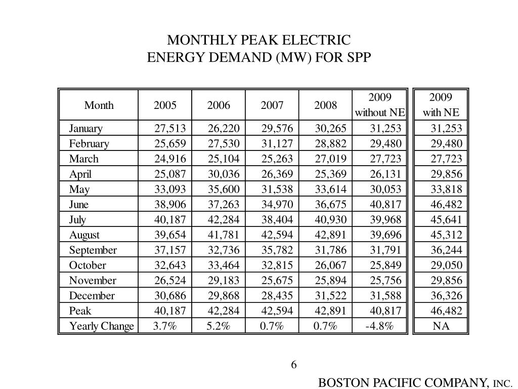 MONTHLY PEAK ELECTRIC