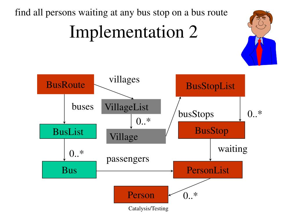find all persons waiting at any bus stop on a bus route