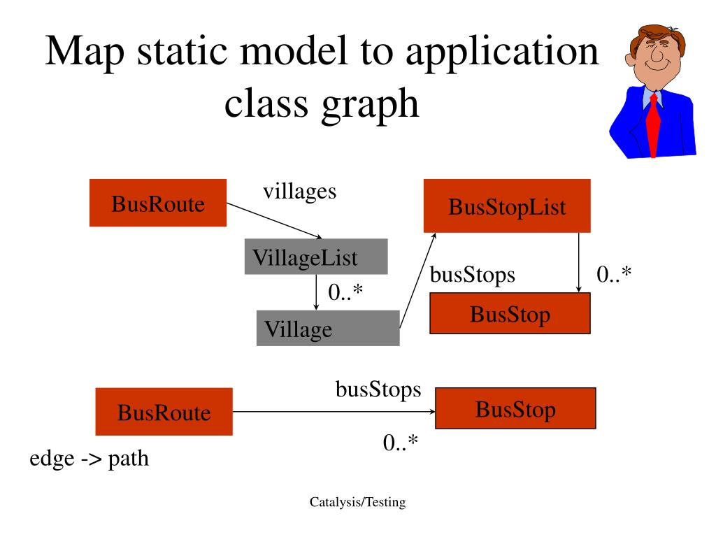 Map static model to application class graph