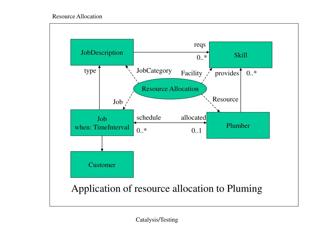 Resource Allocation