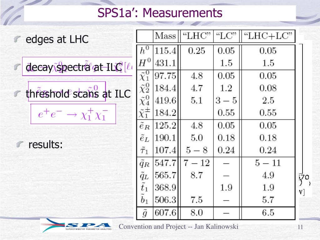 SPS1a': Measurements