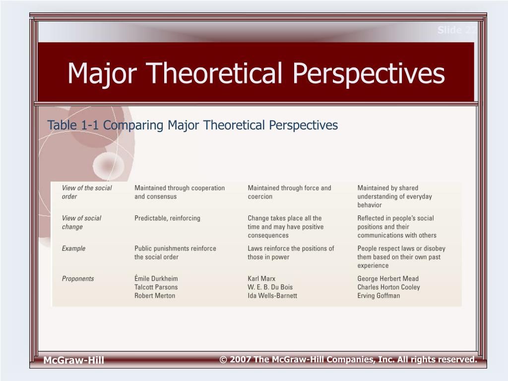 theoretical perspectives sociology Theories are an essential part of the framework used to organize specific social phenomena within the social sciences this lesson introduces the.
