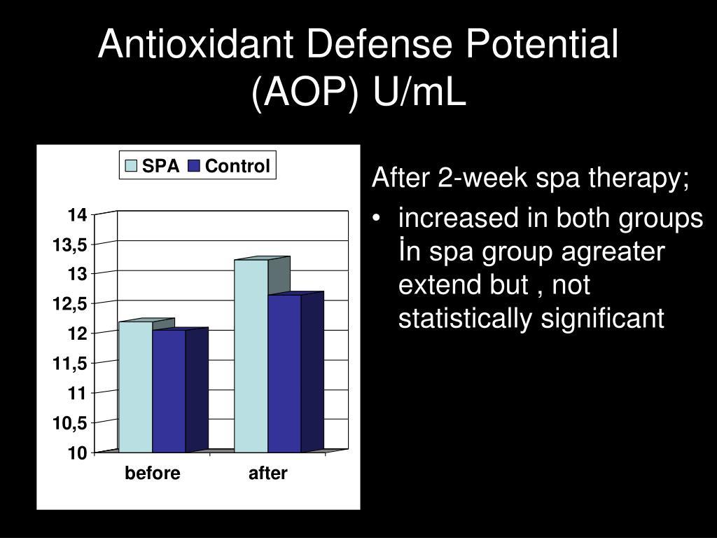 Antioxidant Defense Potential (AOP) U/mL