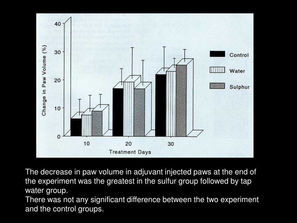 The decrease in paw volume in adjuvant injected paws at the end of