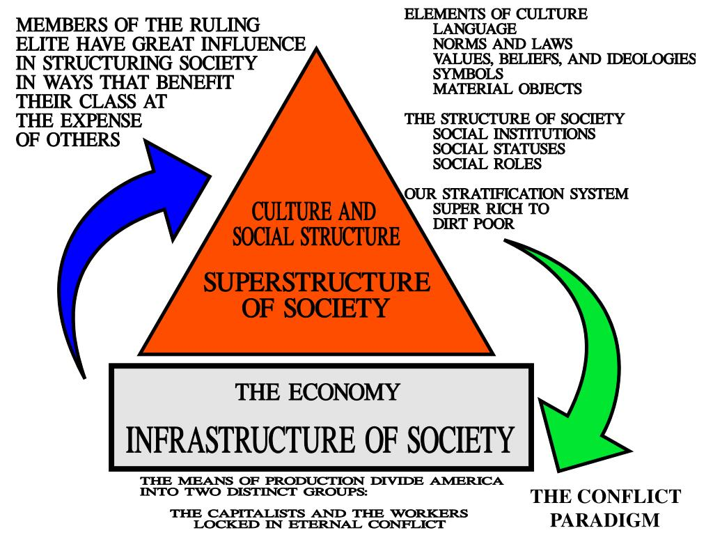 sparta infrastructure social structure and superstructure essay A distinction is made between a superstructure and an infrastructure  the super-structure: social classes  difference between infrastructure and.