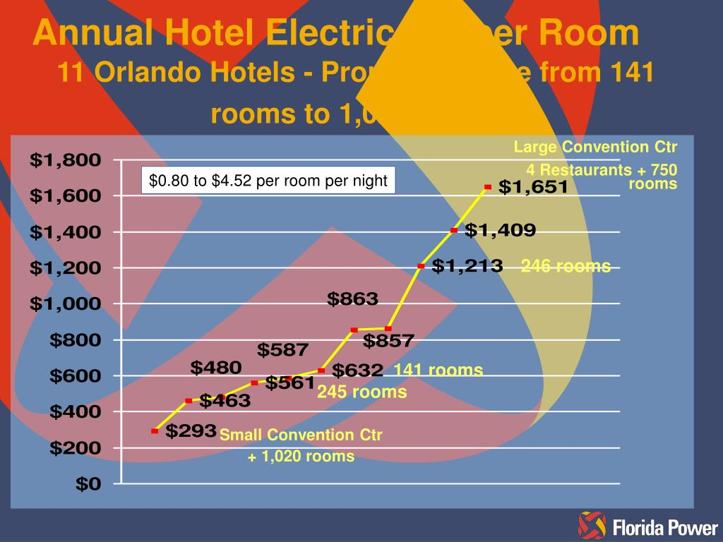 Annual Hotel Electric Bill per Room