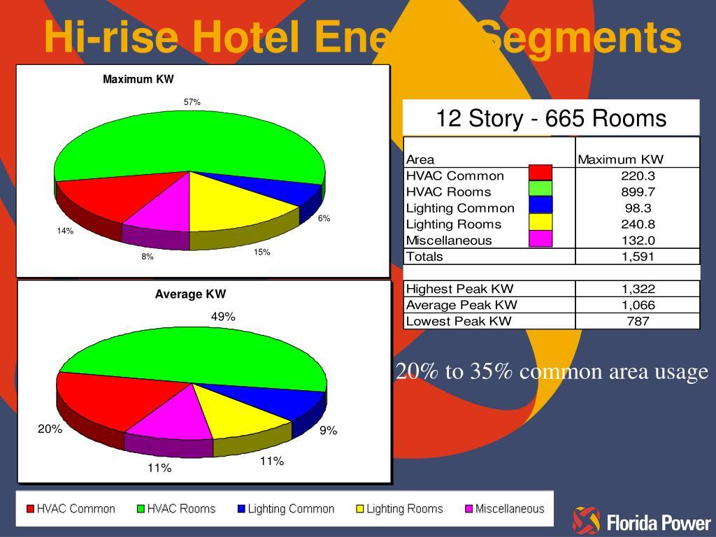 Hi-rise Hotel Energy Segments