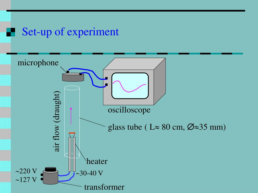Set-up of experiment