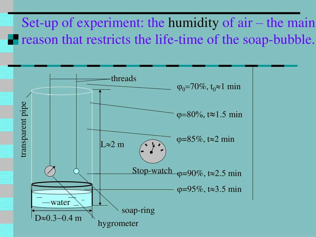 Set-up of experiment: the