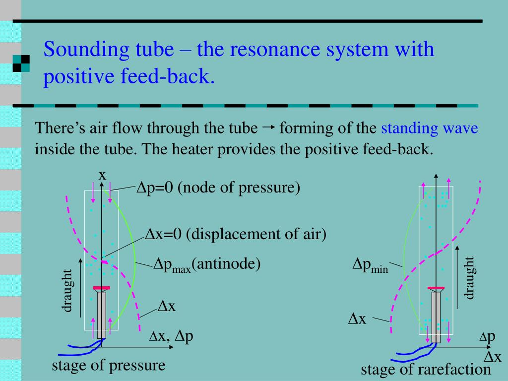 Sounding tube – the resonance system with
