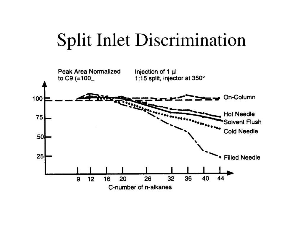 Split Inlet Discrimination